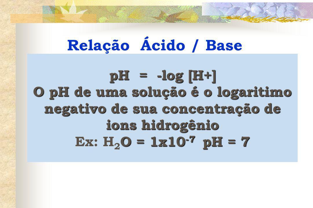 Relação Ácido / Base pH = -log [H+]
